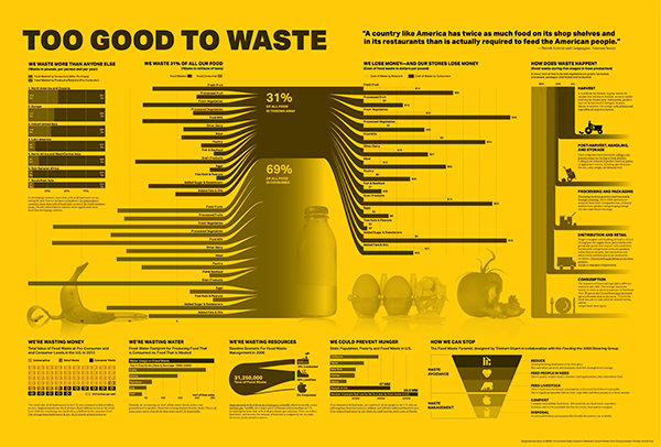 Food To Good To Waste